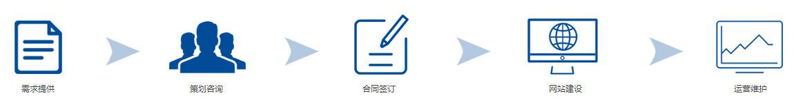 外贸英文网站建设合作流程